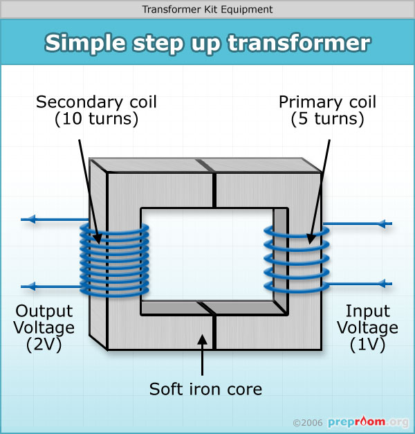 Transformer Kit Transformers Science Equipment Used In
