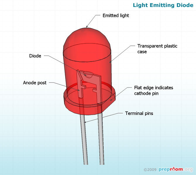 Light Emitting Diode : Info library s of pages useful science education