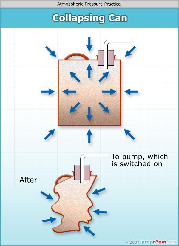 Atmospheric Pressure Demonstrations
