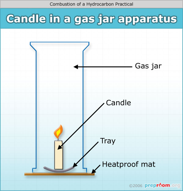 Combustion Of A Hydrocarbon Science Practical Expiriment