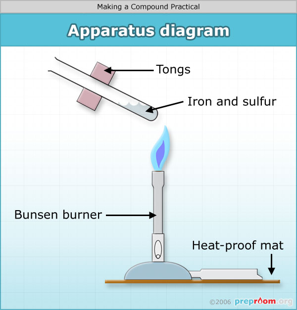 Making a Compound  Science Practical Expiriment used in
