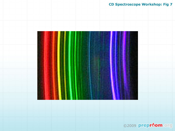 Fig 7: Spectra
